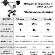 Méthode d entrainement musculation